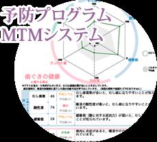 MTMシステム